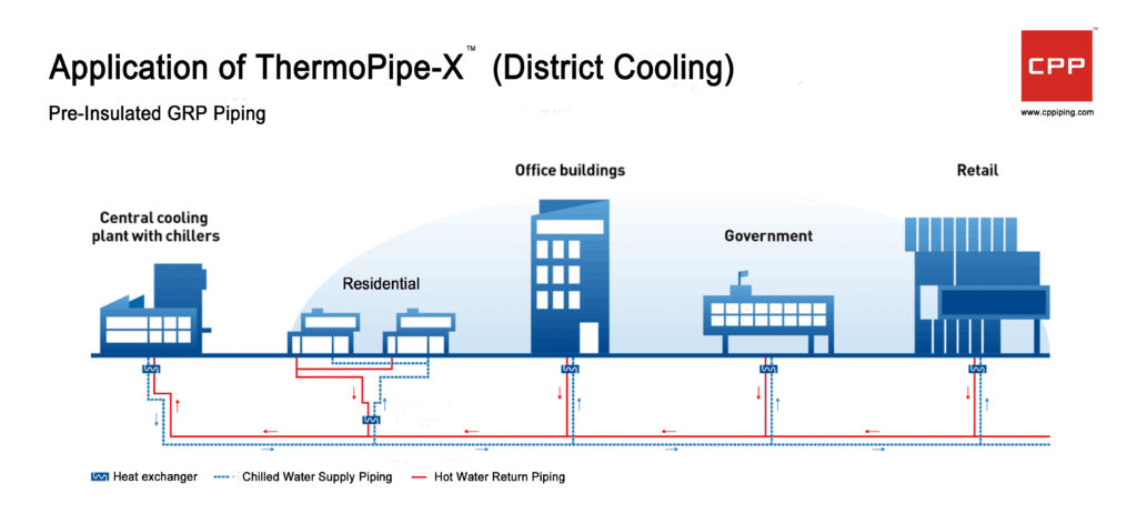 GRP Piping ThermoPipe - (Click To Enlarge)